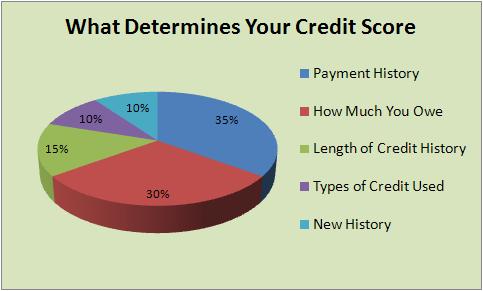 credit-score-chart