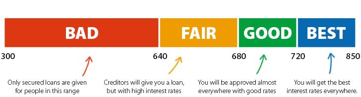 fico-credit-score-scale